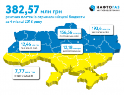 In April of 2018 UkrGasVydobuvannya sent to local budgets UAH 95.67 million of royalties