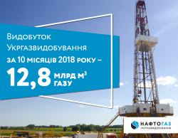 Production volume of Ukrgasvydobuvannya reached 12.8 billion cubic meters of gas during 10 months in 2018