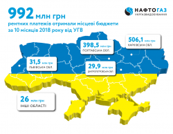 Ukrgasvydobuvannya transferred almost UAH 1 billion of rent payments to local budgets during 10 months of 2018
