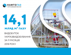 Production volume of Ukrgasvydobuvannya for 11 months of 2018 reached 14.1 billion cubic meters