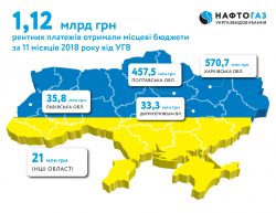 Ukrgasvydobuvannya allocated UAH 1.12 billion of rent payments to local budgets during 11 months of 2018