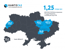 Ukrgasvydobuvannya allocated UAH 1.25 billion of rent payments to local budgets in 2018