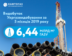 Production volume of Ukrgasvydobuvannya for 5 months of 2019 reached 6.44 billion cubic meters