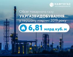 Ukrgasvydobuvannya transferred 6.81 billion cubic meters of gas for needs of population in H1 2019