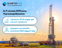 Ukrgasvydobuvannya has increased its net profit by more than UAH 250 mln