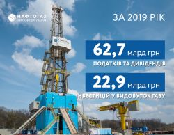 In 2019, Ukrgasvydobuvannya Accounted for 60% of its Revenue as Taxes and Dividends