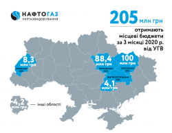 For 3 Months of 2020 Ukrgasvydobuvannya Contributed about 205 MUAH of Rental Payments to Local Budgets