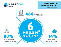 Naftogaz Stimulates Production at Depleted Fields