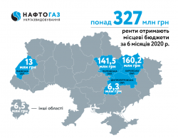 For 6 months of 2020 Ukrgasvydobuvannya contributed more than 327 MUAH of rental payments to local budgets
